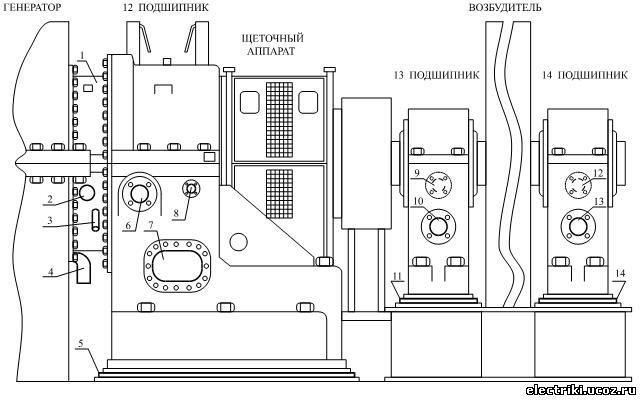 Измерение сопротивления изоляции в ремонте.